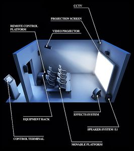532px-Diagram_of_the_4D-theater